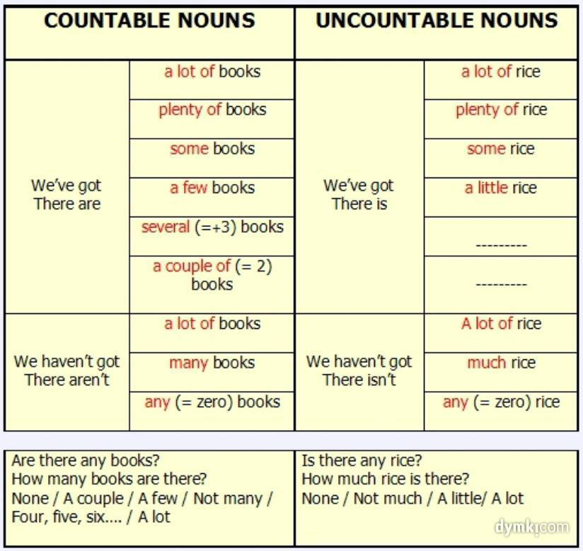 countable and uncountable nouns plenty little several pdf